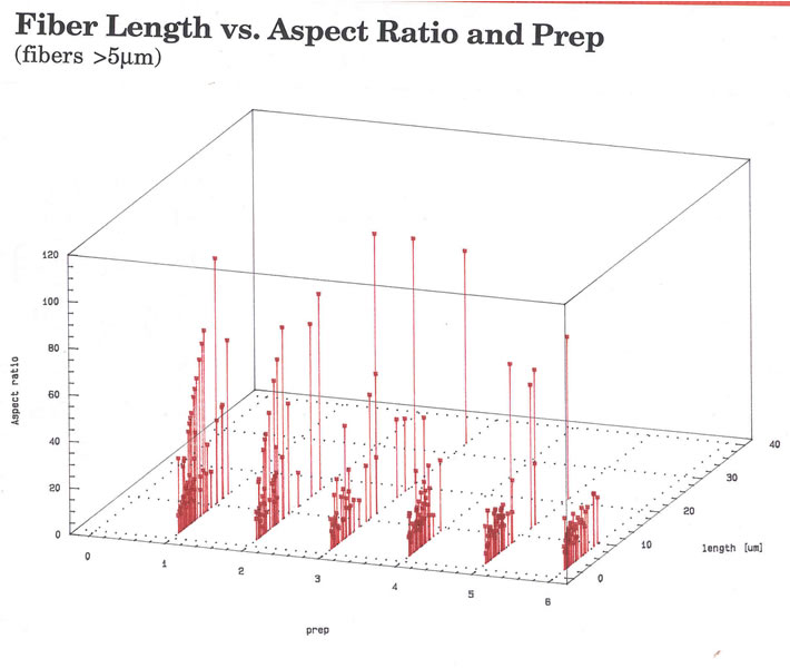 fiber length vs. aspect ratio