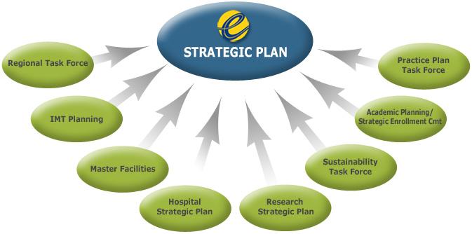 Community College Strategic Plan Final Report 11