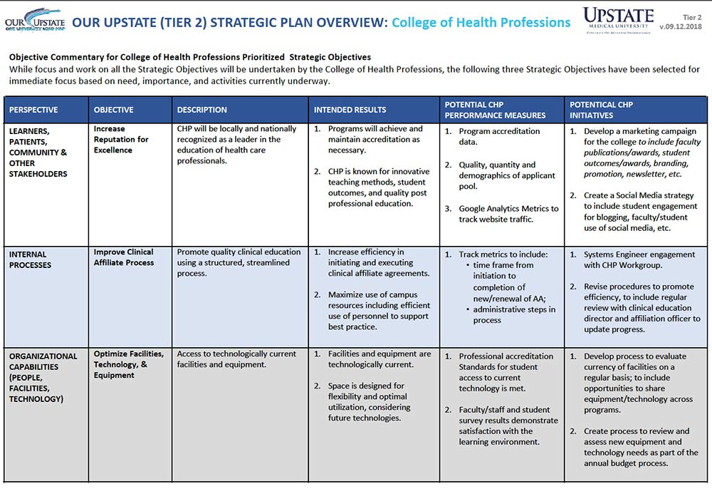 College of Health Professions | Business Unit Specific