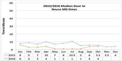 Door to Neuro MD Median times