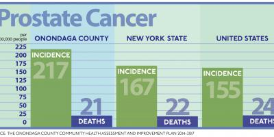 Aggressive screening may be factor in Onondaga County's high prostate cancer rate