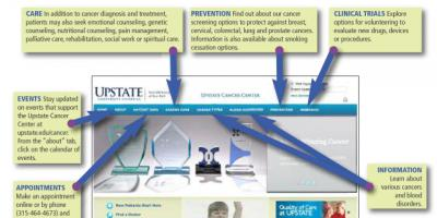 A quick, easy look at what's offered through upstate.edu/cancer