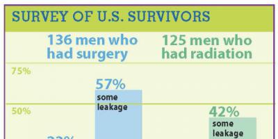 Leaks are a risk for prostate cancer survivors, national research shows