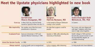 Three trailblazers: A look at some of Upstate's modern medical pioneers